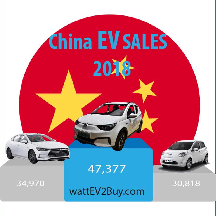 China-Ev-sales-September-2018-ytd