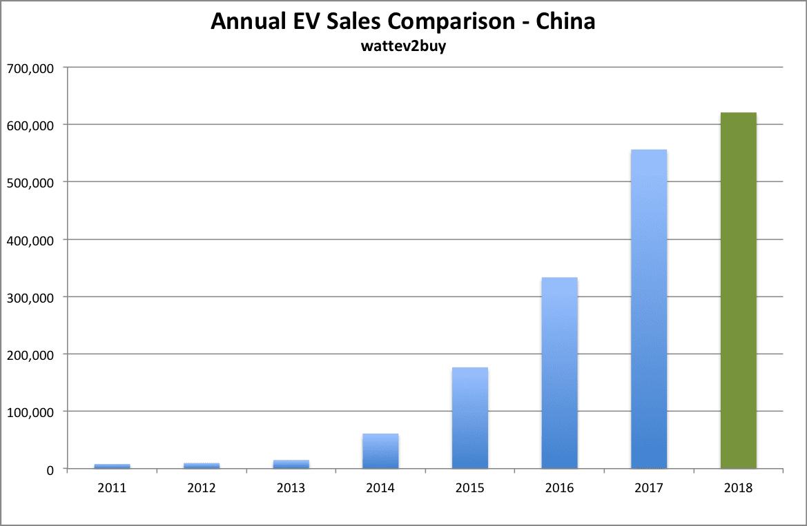 China-EV-sales-september-2018-Annual