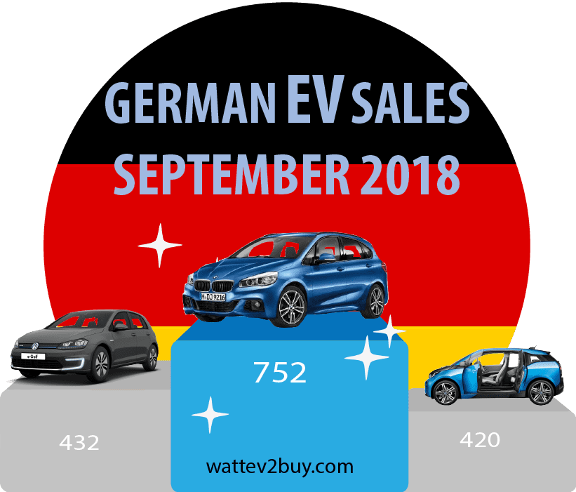 German-EV-sales-September-2018