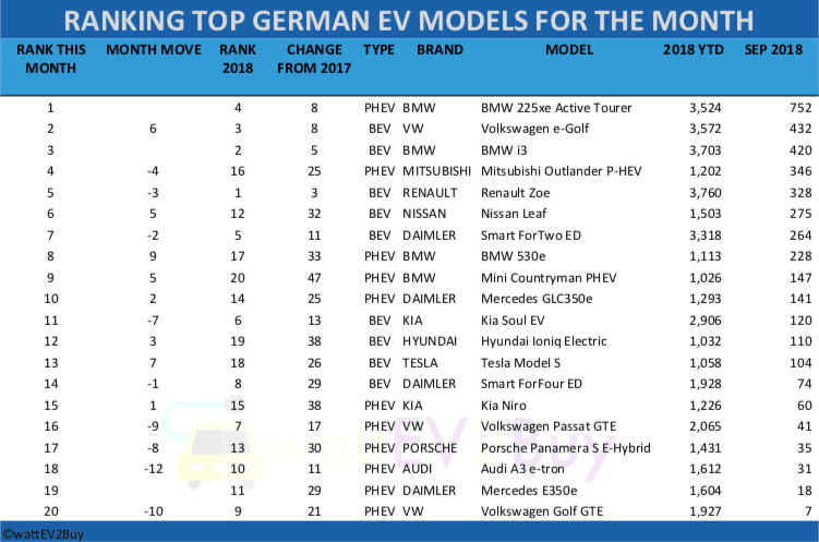 German-EV-sales-september-2018-table