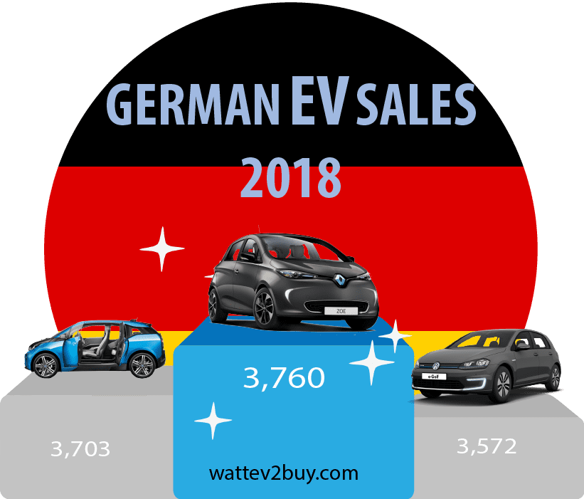 German-EV-sales-September-2018-ytd