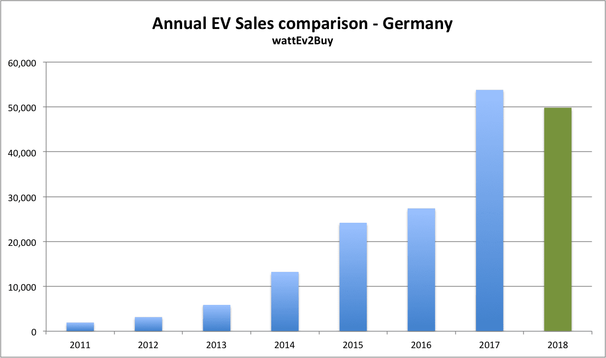 German-EV-sales-september-2018-chart-annual
