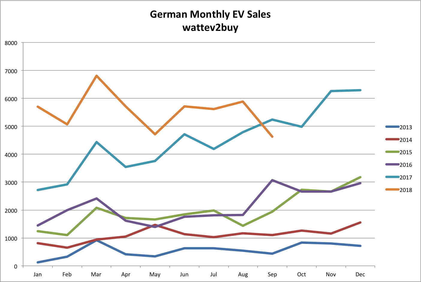 German-EV-sales-September-2018-month-chart