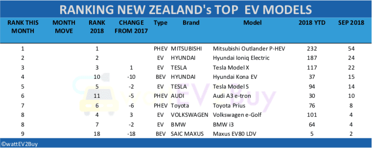 New-Zealand-EV-sales-2018-table