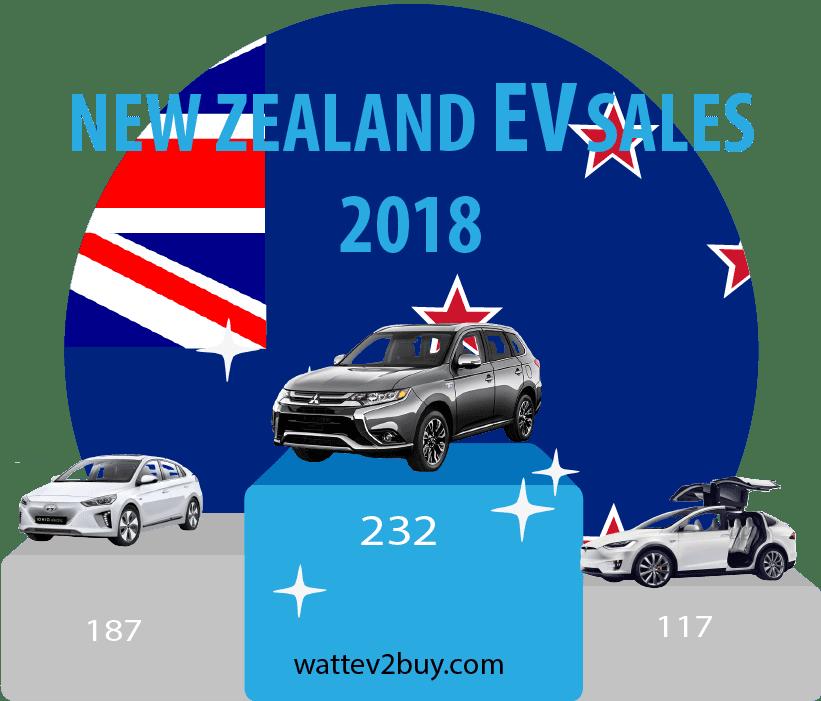 New-Zealand-EV-sales-2018