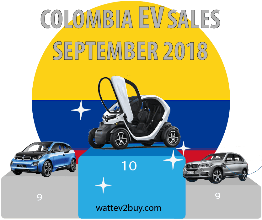 Colombia-EV-sales-2018-september