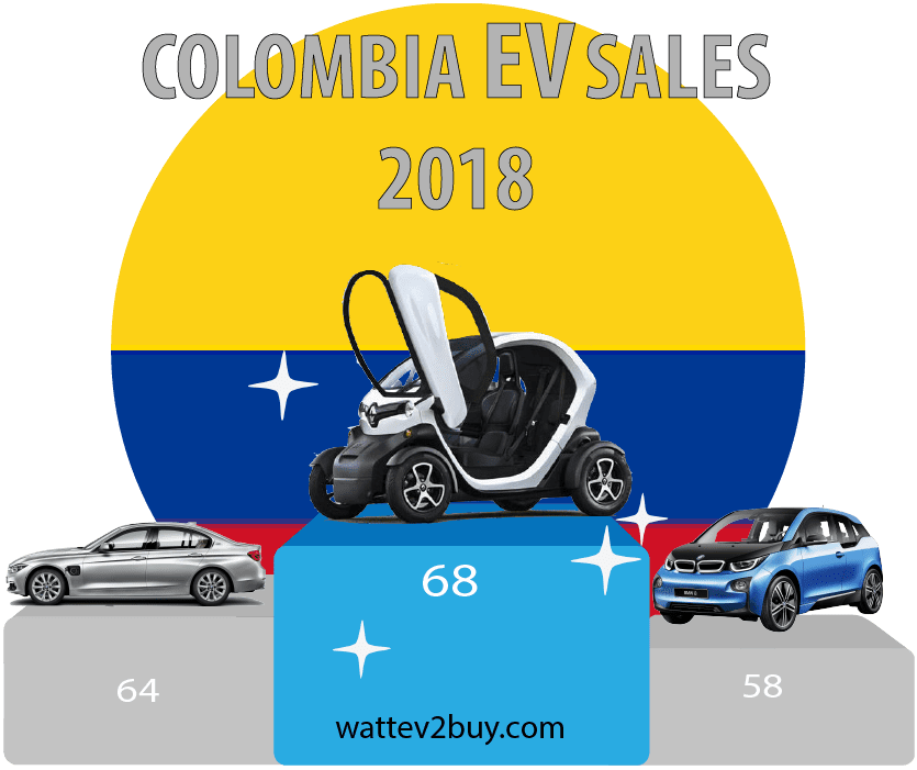 Colombia-EV-sales-2018