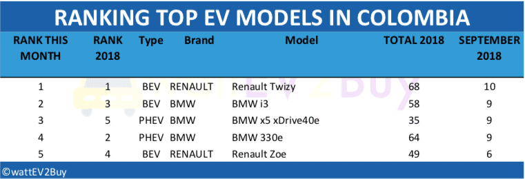 Colombia-EV-sales-2018-table