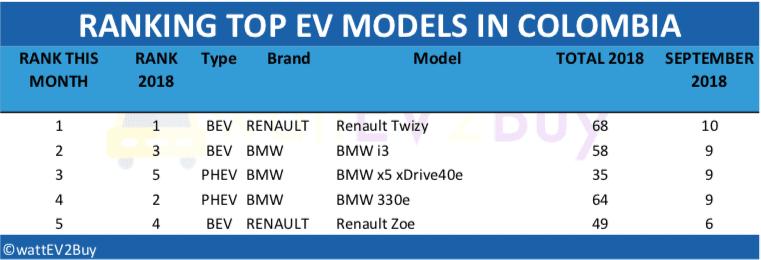 Colombia-EV-sales-2018-table