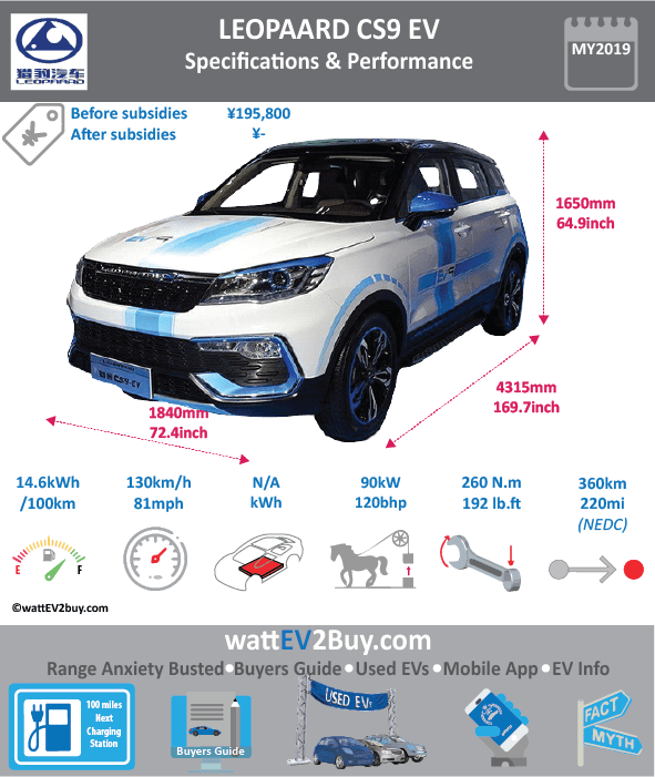 Leopaard CS9 EV SUV SPECS 2018 Q4 battery upgarde Brand Leopaard Model Leopaard CS9 Model Year 2019 Fuel_Type BEV Chinese Name 猎豹长沙CS9 EV Model Code LBA7000CABEV Battery Capacity kWh Battery Nominal rating kWh Energy Density Wh/kg 145.4 Battery Electric Range - at constant 38mph 0 Battery Electric Range - at constant 60km/h WLTP g CO2/km CO2 Emissions (WLTP) g/km BEV Range - NEDC km 360 BEV - NEDC Mi 225 EPA BEV Range - km 0 EPA BEV Range - Mi Extended Range - mile BEV Range - WLTP km 0 BEV Range - WLTP Mi 0 Electric Top Speed - mph 81.25 Electric Top Speed - km/h 130 Acceleration 0 - 100km/h sec Onboard Charger kW NK LV 2 Charge Time (Hours) 0 LV 3 Charge Time (min to 80%) 0 Energy Consumption kWh/km Max Power - hp (Electric Max) 120.6918 Max Power - kW (Electric Max) 90 CHINA MSRP (before incentives & destination) 195800 US MSRP (before incentives & destination) MSRP after incentives 0 Lenght (mm) 4315 Width (mm) 1840 Height (mm) 1650 Wheelbase (mm) 2600 Lenght (inc) 169.7391982 Width (inc) 72.3800984 Height (inc) 64.9060665 Wheelbase (inc) 102.276226 Curb Weight (kg) 1610