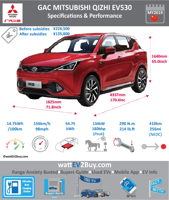 GAC Mitsubishi QIZHI EV530 Ev specs Brand MITSUBISHI Model QIZHI EV530 EV Model Year 2019 Fuel_Type BEV Chinese Name 祺智EV 2019款 EV530 锋行版 Model Code Battery Capacity kWh 54.75 Battery Nominal rating kWh Energy Density Wh/kg Battery Electric Range - at constant 38mph Battery Electric Range - at constant 60km/h WLTP g CO2/km CO2 Emissions (WLTP) g/km BEV Range - NEDC km 410 BEV - NEDC Mi 256 EPA BEV Range - km EPA BEV Range - Mi Extended Range - mile BEV Range - WLTP km BEV Range - WLTP Mi Electric Top Speed - mph 97.5 Electric Top Speed - km/h 156 Acceleration 0 - 100km/h sec Onboard Charger kW LV 2 Charge Time (Hours) 8 LV 3 Charge Time (min to 80%) 30 Energy Consumption kWh/km Max Power - hp (Electric Max) 180 Max Power - kW (Electric Max) 134 CHINA MSRP (before incentives & destination) 226500 US MSRP (before incentives & destination) MSRP after incentives 135800 Lenght (mm) 4337 Width (mm) 1825 Height (mm) 1640 Wheelbase (mm) 2560 Lenght (inc) 170.6 Width (inc) 71.8 Height (inc) 65 Wheelbase (inc) 101 Curb Weight (kg) 1648