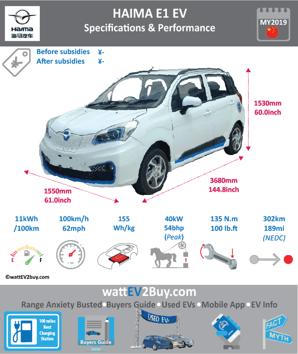 Haima E1 EV specs Brand HAIMA Model Haima E1 EV Model Year 2019 Fuel_Type BEV Chinese Name 款海马E1 Model Code HMA7003S203BEV Battery Capacity kWh Battery Nominal rating kWh Energy Density Wh/kg 155.2 Battery Electric Range - at constant 38mph Battery Electric Range - at constant 60km/h WLTP g CO2/km CO2 Emissions (WLTP) g/km BEV Range - NEDC km 302 BEV - NEDC Mi 189 EPA BEV Range - km EPA BEV Range - Mi Extended Range - mile BEV Range - WLTP km BEV Range - WLTP Mi Electric Top Speed - mph 62.5 Electric Top Speed - km/h 100 Acceleration 0 - 100km/h sec Onboard Charger kW LV 2 Charge Time (Hours) LV 3 Charge Time (min to 80%) Energy Consumption kWh/km Max Power - hp (Electric Max) 54 Max Power - kW (Electric Max) 40 CHINA MSRP (before incentives & destination) US MSRP (before incentives & destination) MSRP after incentives Lenght (mm) 3680 Width (mm) 1550 Height (mm) 1530 Wheelbase (mm) Lenght (inc) 144.8 Width (inc) 61 Height (inc) 60 Wheelbase (inc) Curb Weight (kg) 1070