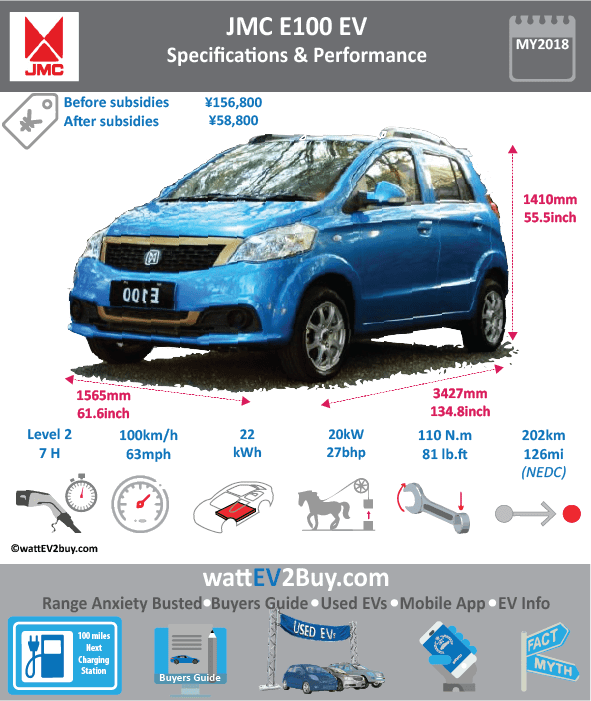 JMC E100 EV 2018 Specs Brand JMC Model JMC E100 EV Model Year 2018 Fuel_Type BEV Chinese Name 江铃E100 Model Code JX70031BEV Battery Capacity kWh 22 Battery Nominal rating kWh 0 Energy Density Wh/kg 0 Battery Electric Range - at constant 38mph 0 Battery Electric Range - at constant 60km/h 0 WLTP g CO2/km CO2 Emissions (WLTP) g/km BEV Range - NEDC km 202 BEV - NEDC Mi 126.25 EPA BEV Range - km 0 EPA BEV Range - Mi Extended Range - mile BEV Range - WLTP km 0 BEV Range - WLTP Mi 0 Electric Top Speed - mph 62.5 Electric Top Speed - km/h 100 Acceleration 0 - 100km/h sec Onboard Charger kW NK LV 2 Charge Time (Hours) 0 LV 3 Charge Time (min to 80%) 0 Energy Consumption kWh/km 0 Max Power - hp (Electric Max) 27 Max Power - kW (Electric Max) 20 CHINA MSRP (before incentives & destination) 156000 US MSRP (before incentives & destination) MSRP after incentives 58800 Lenght (mm) 3427 Width (mm) 1565 Height (mm) 1410 Wheelbase (mm) 2400 Lenght (inc) 134.8079333 Width (inc) 61.56242065 Height (inc) 55.4651841 Wheelbase (inc) 94.408824 Curb Weight (kg) 804