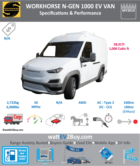 Workhorse N-GEN 1000 EV van specs Brand WORKHORSE Model Workhorse N-GEN 1000 EV van Model Year 2019 Fuel_Type BEV Chinese Name Model Code Battery Capacity kWh Battery Nominal rating kWh Energy Density Wh/kg Battery Electric Range - at constant 38mph Battery Electric Range - at constant 60km/h WLTP g CO2/km CO2 Emissions (WLTP) g/km BEV Range - NEDC km BEV - NEDC Mi EPA BEV Range - km 160 EPA BEV Range - Mi 100 Extended Range - mile BEV Range - WLTP km BEV Range - WLTP Mi Electric Top Speed - mph Electric Top Speed - km/h Acceleration 0 - 100km/h sec Onboard Charger kW LV 2 Charge Time (Hours) LV 3 Charge Time (min to 80%) Energy Consumption kWh/km Max Power - hp (Electric Max) Max Power - kW (Electric Max) CHINA MSRP (before incentives & destination) US MSRP (before incentives & destination) MSRP after incentives Lenght (mm) Width (mm) Height (mm) Wheelbase (mm) Lenght (inc) Width (inc) Height (inc) Wheelbase (inc) Curb Weight (kg)