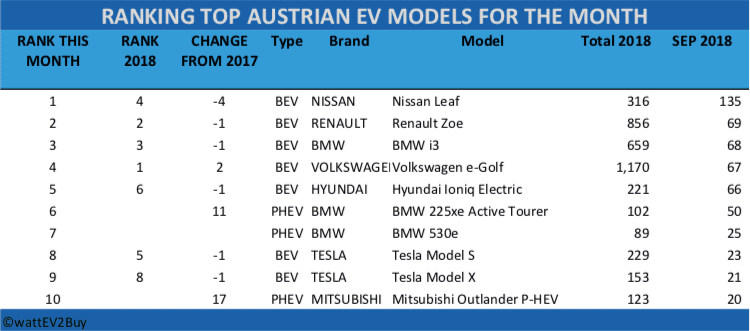 Austria-EV-sales-Sep-2018-Table