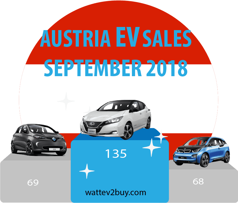 Austria-EV-sales-September-2018