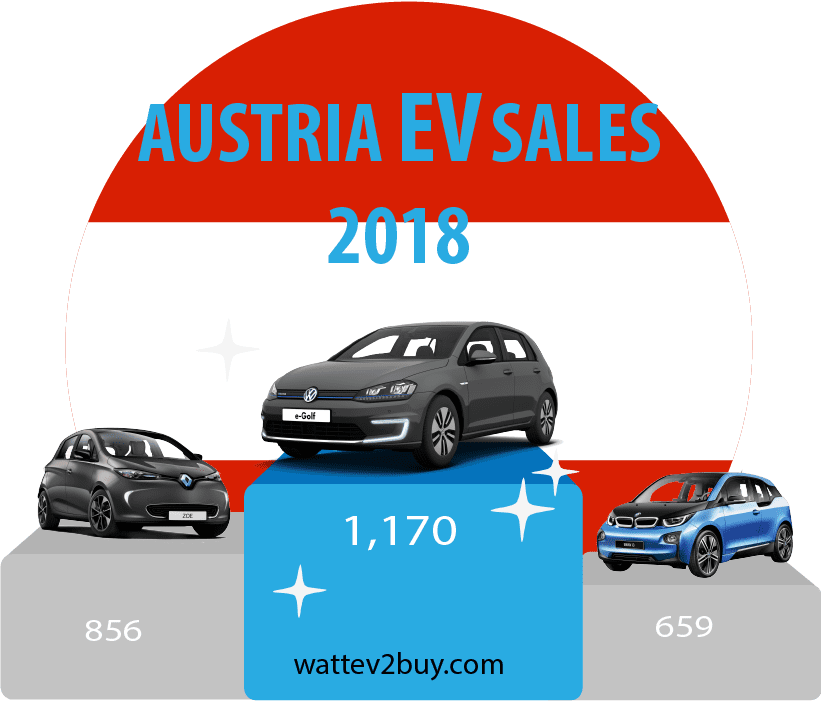 Austria-EV-sales-September-Ytd-2018