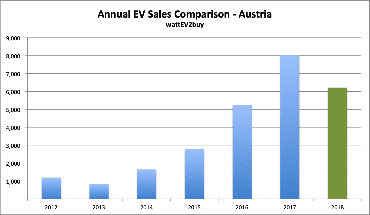 Austria-EV-sales-Graph-September-2018