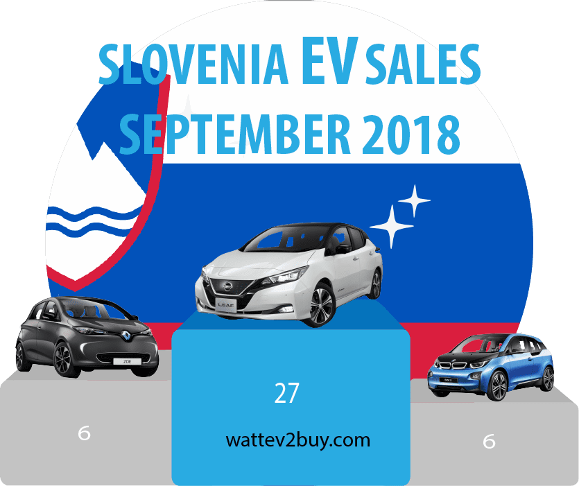Slovenia-EV-sales-Sep-2018
