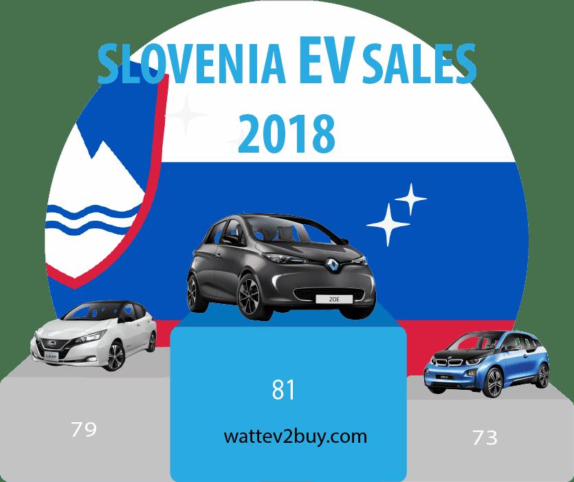 Slovenia-EV-sales-2018