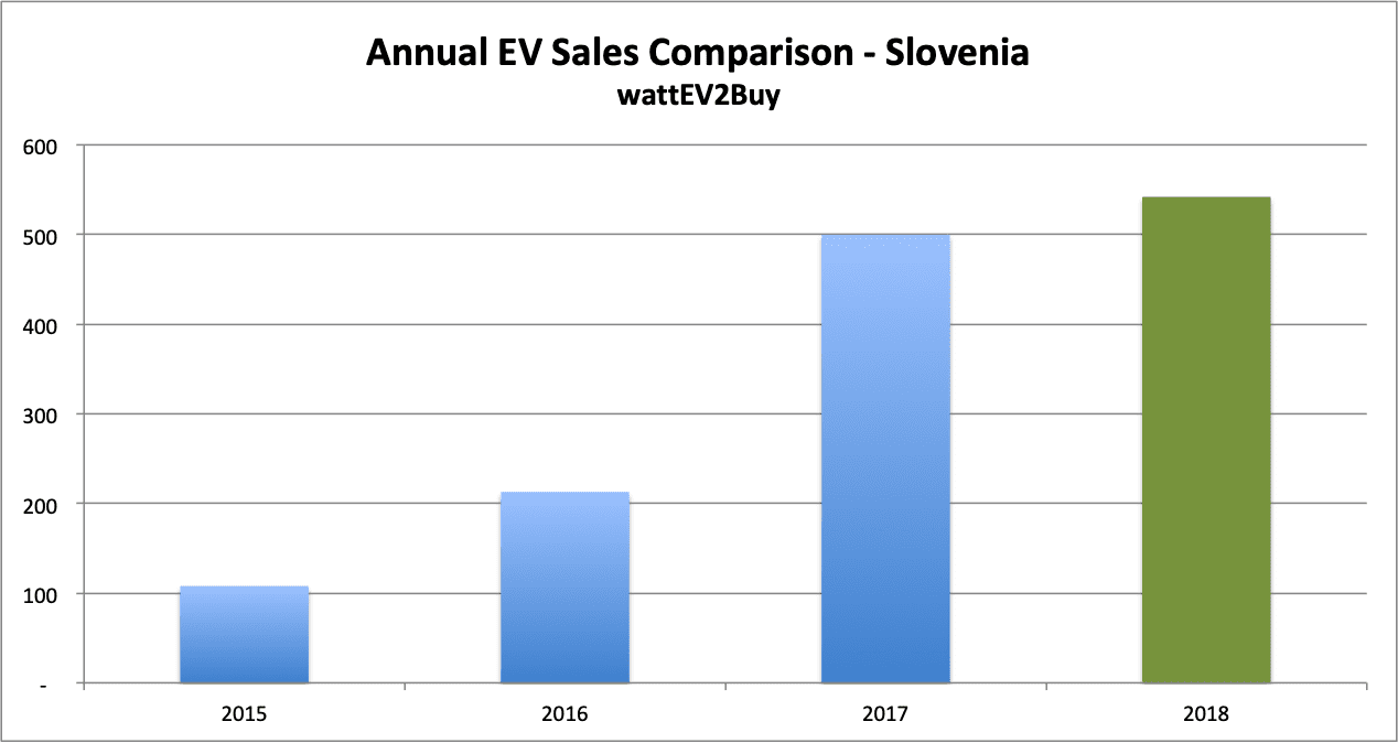 Slovenia-Ev-sales-September-2018-table