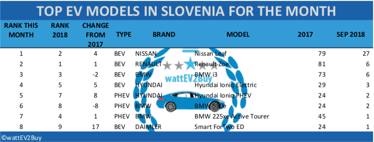 Slovenia-EV-sales-September-2018-table1