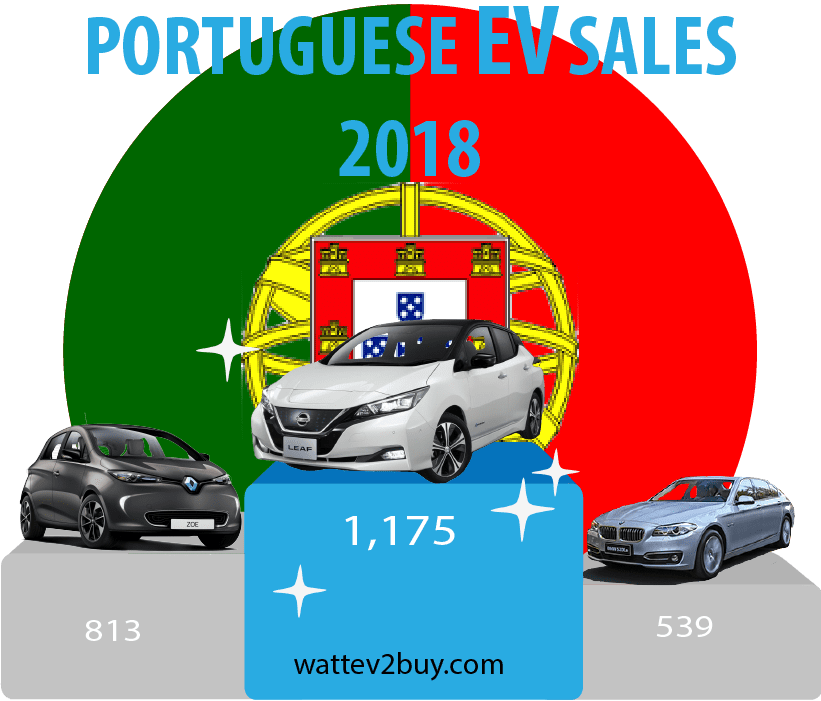 Portugal-EV-sales-September-2018-ytd