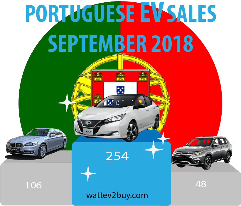 Portugal-EV-sales-September-2018