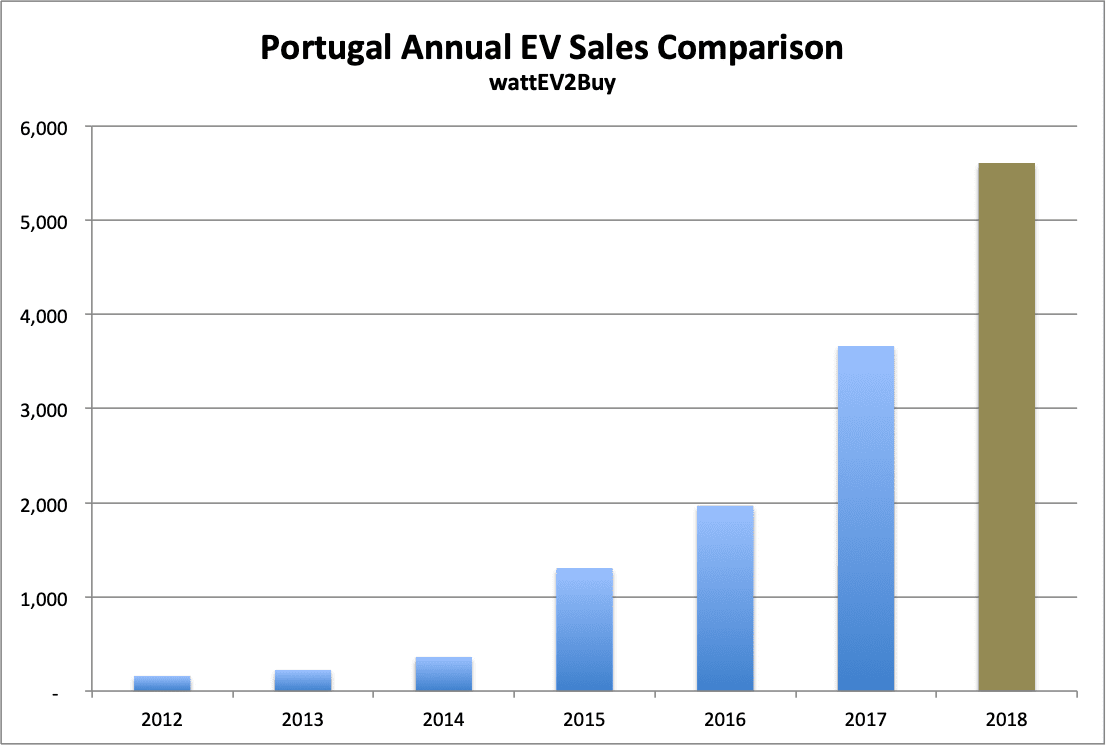 Portugal-EV-sales-Graph-Annual