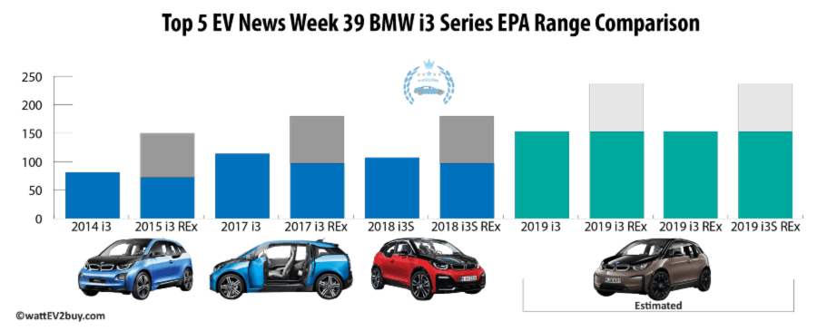 Top 5-EV-news-Week-39-BMW-i3-range-estimated