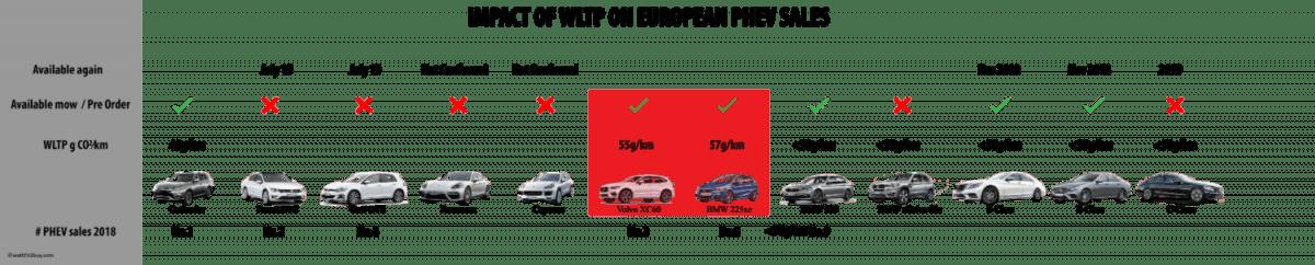 PHEV-Sales-europe-wltp-standard