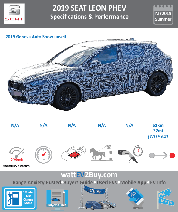 2019 SEAT LEON PHEV SPECS BrandVOLKSWAGEN ModelSEAT LEON PHEV Model Year2019 Fuel_TypePHEV Chinese Name Model Code Battery Capacity kWh Battery Nominal rating kWh Energy Density Wh/kg Battery Electric Range - at constant 38mph Battery Electric Range - at constant 60km/h WLTP g CO2/km CO2 Emissions (WLTP) g/km BEV Range - NEDC km BEV - NEDC Mi EPA BEV Range - km EPA BEV Range - Mi Extended Range - mile BEV Range - WLTP km50 BEV Range - WLTP Mi31.25 Electric Top Speed - mph Electric Top Speed - km/h Acceleration 0 - 100km/h sec Onboard Charger kW LV 2 Charge Time (Hours) LV 3 Charge Time (min to 80%) Energy Consumption kWh/km Max Power - hp (Electric Max) Max Power - kW  (Electric Max) CHINA MSRP (before incentives & destination) US MSRP (before incentives & destination) MSRP after incentives Lenght (mm) Width (mm) Height (mm) Wheelbase (mm) Lenght (inc) Width (inc) Height (inc) Wheelbase (inc) Curb Weight (kg)