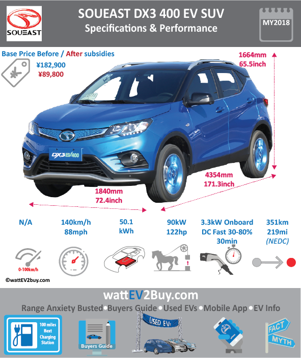 SOUEAST DX3 400 EV Specs price	 Brand	Soueast Model	SOUEAST DX3 400 EV Model Year	2018 Fuel_Type	BEV Chinese Name	东南DX3EV Model Code	TZ230XS090 Battery Capacity kWh	50.12 Battery Nominal rating kWh	 Energy Density Wh/kg	0 Battery Electric Range - at constant 38mph	250 Battery Electric Range - at constant 60km/h	400 WLTP g CO2/km	 CO2 Emissions (WLTP) g/km	 BEV Range - NEDC km	351 BEV - NEDC Mi	219 EPA BEV Range - km	0 EPA BEV Range - Mi	 Extended Range - mile	 BEV Range - WLTP km	0 BEV Range - WLTP Mi	0 Electric Top Speed - mph	87.5 Electric Top Speed - km/h	140 Acceleration 0 - 100km/h sec	 Onboard Charger kW	3.3 LV 2 Charge Time (Hours)	8 LV 3 Charge Time (min to 80%)	30 Energy Consumption kWh/km	0 Max Power - hp (Electric Max)	121 Max Power - kW  (Electric Max)	90.22982506 CHINA MSRP (before incentives & destination)	182900 US MSRP (before incentives & destination)	 MSRP after incentives	89800 Lenght (mm)	4354 Width (mm)	1840 Height (mm)	1664 Wheelbase (mm)	2610 Lenght (inc)	171.2733415 Width (inc)	72.3800984 Height (inc)	65.45678464 Wheelbase (inc)	102.6695961 Curb Weight (kg)	1665