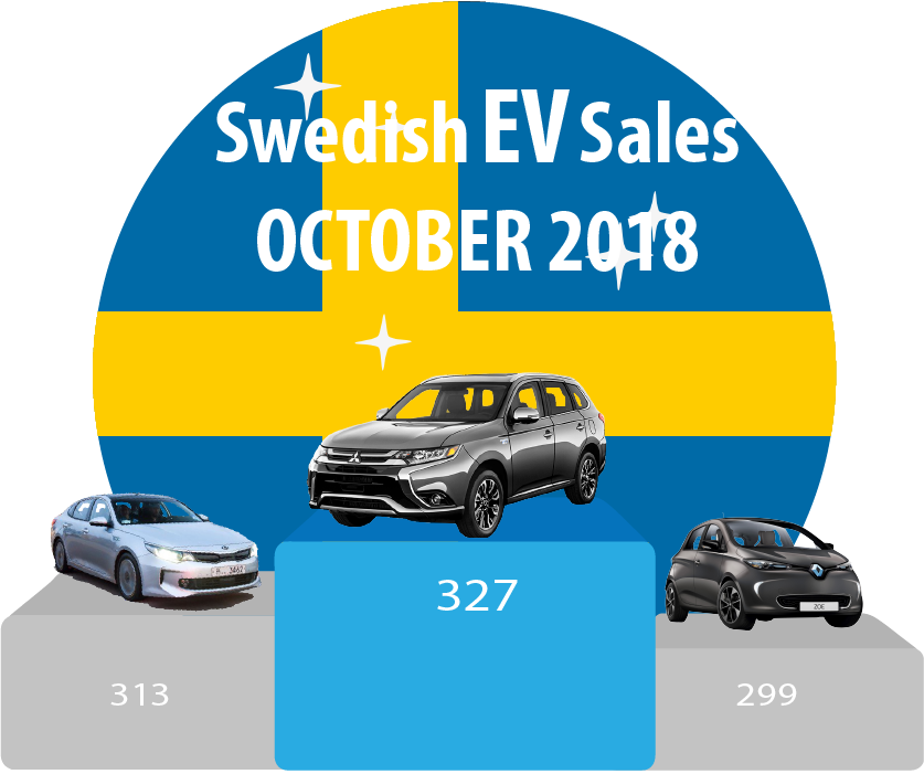 Swedish-EV-sales-October-2018