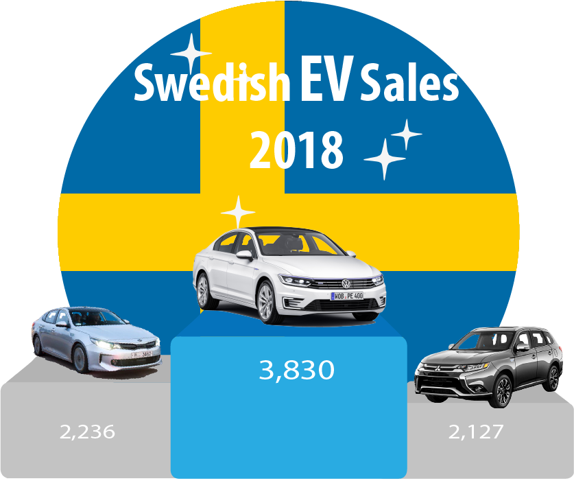 Swedish-EV-sales-October-2018-YTD
