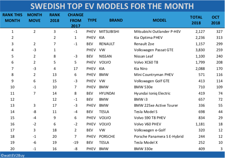 Sweden-EV-sales-October-2018-table