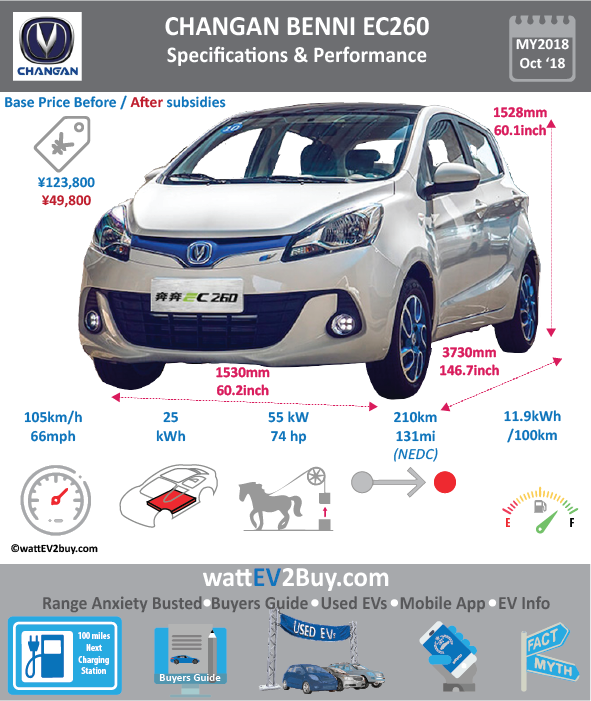 Changan Benni EC260 EV specs Brand Changan Model Changan Benni EC260 Model Year 2018 Fuel_Type BEV Chinese Name 长安新奔奔EC260 Model Code SC7001APBEV Battery Capacity kWh Battery Nominal rating kWh Energy Density Wh/kg 140.1 Battery Electric Range - at constant 38mph 0 Battery Electric Range - at constant 60km/h WLTP g CO2/km CO2 Emissions (WLTP) g/km BEV Range - NEDC km 210 BEV - NEDC Mi 131 EPA BEV Range - km 0 EPA BEV Range - Mi 0 Extended Range - mile BEV Range - WLTP km 0 BEV Range - WLTP Mi 0 Electric Top Speed - mph 65.625 Electric Top Speed - km/h 105 Acceleration 0 - 100km/h sec 0 Onboard Charger kW 0 LV 2 Charge Time (Hours) 8 LV 3 Charge Time (min to 80%) 30 Energy Consumption kWh/km 10 Max Power - hp (Electric Max) 73.7561 Max Power - kW (Electric Max) 55 CHINA MSRP (before incentives & destination) 123800 US MSRP (before incentives & destination) 0 MSRP after incentives 49800 Lenght (mm) 3730 Width (mm) 1650 Height (mm) 1528 Wheelbase (mm) 2410 Lenght (inc) 146.7270473 Width (inc) 64.9060665 Height (inc) 60.1 Wheelbase (inc) 94.8021941 Curb Weight (kg) 1135