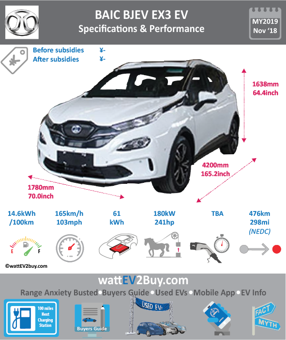 BAIC Ex3EV specs price Brand BAIC Model BAIC Ex3 Model Year 2019 Fuel_Type BEV Chinese Name 北汽新能源EX3 Model Code BJ7000USD-BEV Battery Capacity kWh 61 Battery Nominal rating kWh Energy Density Wh/kg 151.37 Battery Electric Range - at constant 38mph Battery Electric Range - at constant 60km/h WLTP g CO2/km CO2 Emissions (WLTP) g/km BEV Range - NEDC km 476 BEV - NEDC Mi 298 EPA BEV Range - km EPA BEV Range - Mi Extended Range - mile BEV Range - WLTP km BEV Range - WLTP Mi Electric Top Speed - mph 103.125 Electric Top Speed - km/h 165 Acceleration 0 - 100km/h sec 7.9 Onboard Charger kW LV 2 Charge Time (Hours) LV 3 Charge Time (min to 80%) Energy Consumption kWh/km Max Power - hp (Electric Max) 241 Max Power - kW (Electric Max) 180 CHINA MSRP (before incentives & destination) US MSRP (before incentives & destination) MSRP after incentives Lenght (mm) 4200 Width (mm) 1780 Height (mm) 1638 Wheelbase (mm) 2585 Lenght (inc) 165.2 Width (inc) 70 Height (inc) 64.4 Wheelbase (inc) 102 Curb Weight (kg) 1640