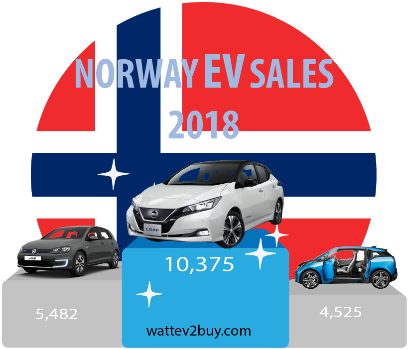 Norway-EV-sales-October-2018-ytd