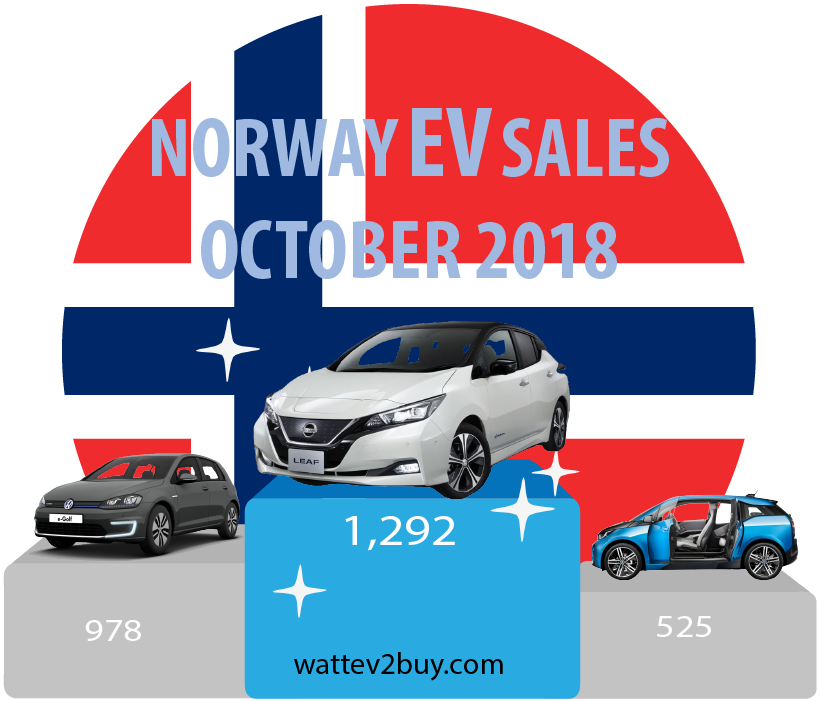 Norway-EV-sales-October-2018
