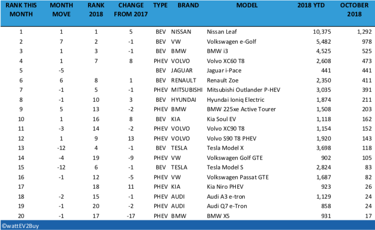 Norway-EV-sales-October-2018-table