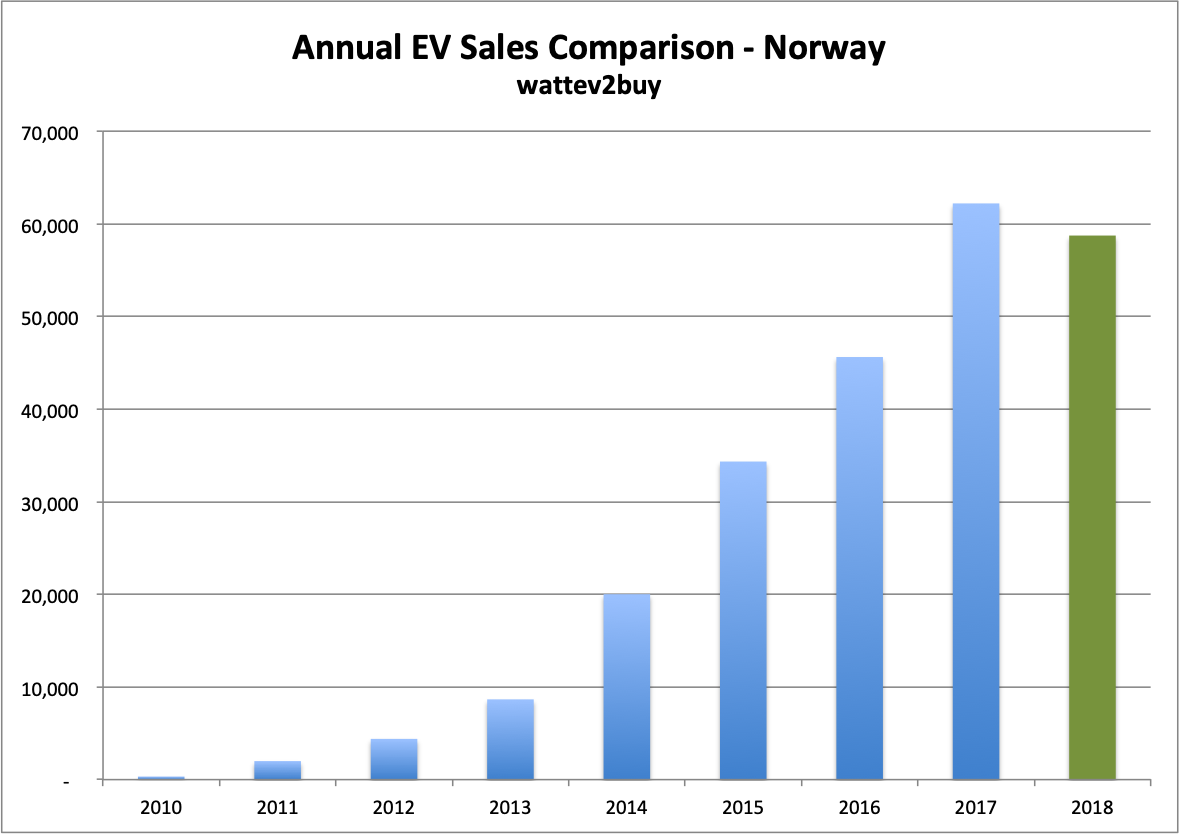 Norway-EV-sales-October-2018-chart-annual-compare