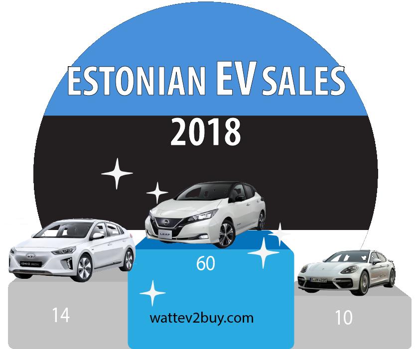Estonia-EV-sales-2018