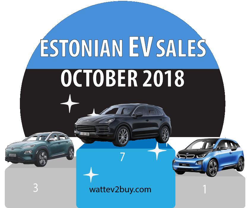 Estonia-EV-sales-october-2018