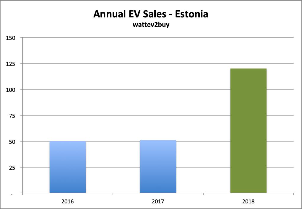 Estonia-EV-sales-OCt-2018