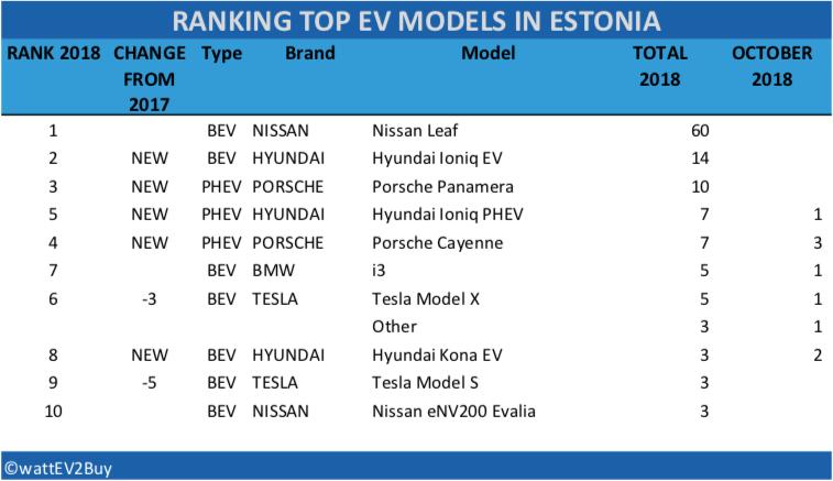 Estonia-EV-sales-2018-october-table