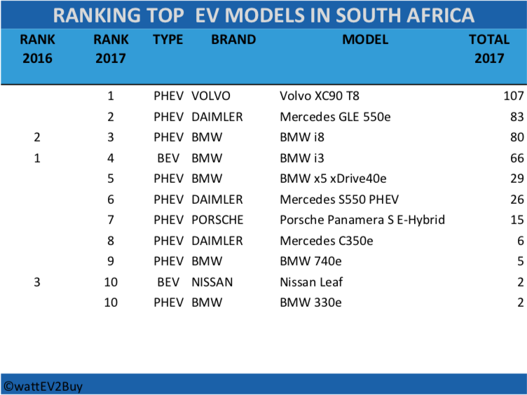 RSA-ev-sales-2017-table