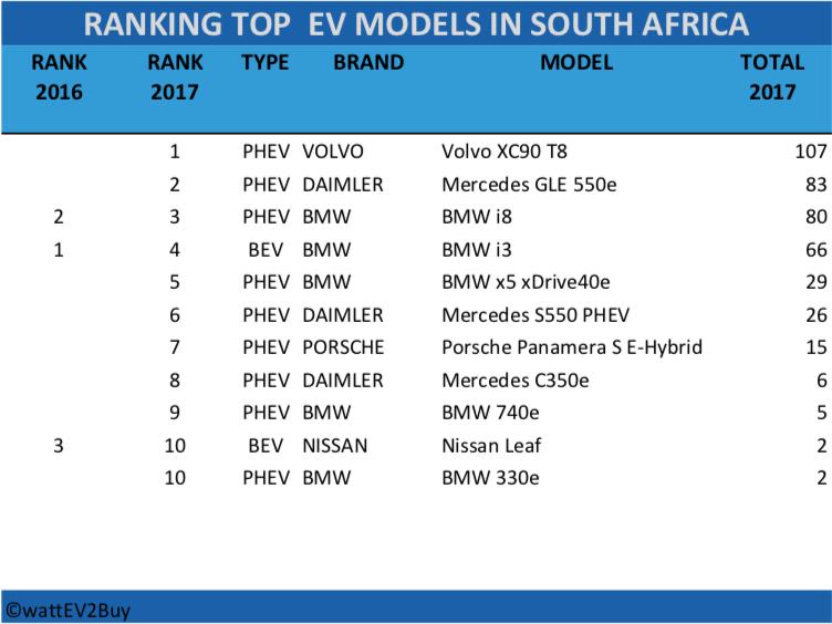 RSA-ev-sales-2017-table