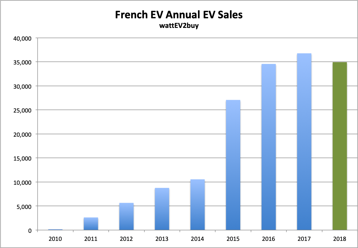 French-ev-sales-annual-totals-ytd-oct-2018