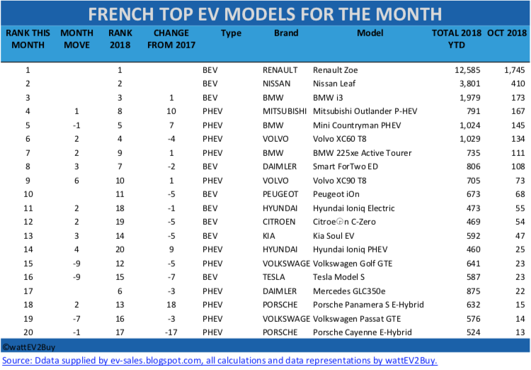 French-ev-sales-october-2018-table